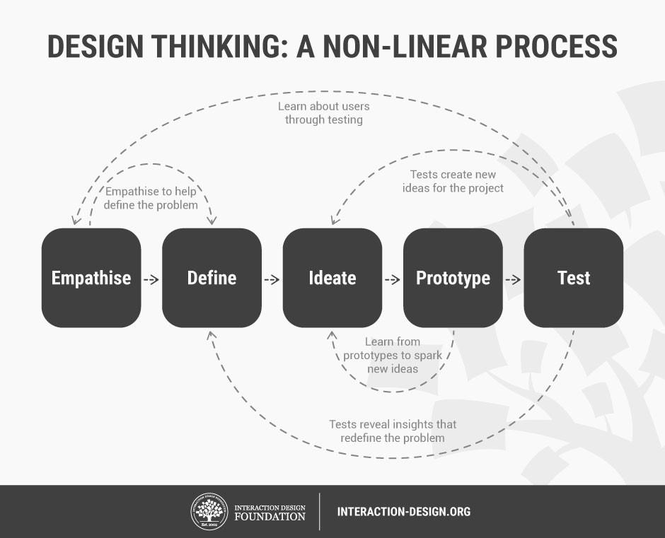 【創業者解難新趨勢】為何設計思維(Design Thinking)近期那麼趨之若鶩? 4