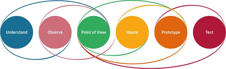 【創業者解難新趨勢】為何設計思維(Design Thinking)近期那麼趨之若鶩? 6